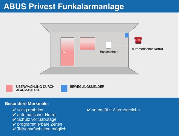 ABUS Privest Infografik