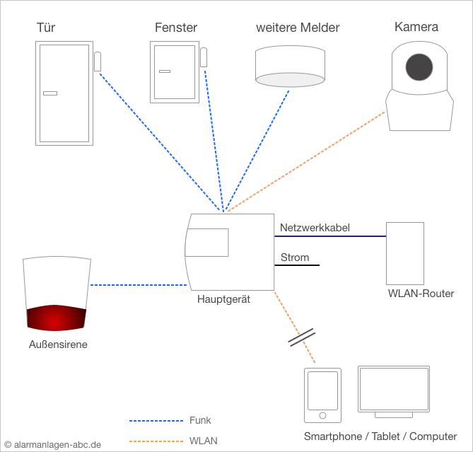 Lupusec XT1 Schaubild Funktionsweise